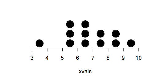 R Tally plots for data visualisation. Statistics for