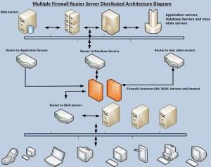 Network architecture, work structure, work ponents, work systems, work ponent