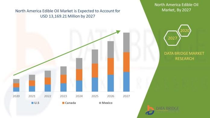 North America Edible Oil Market