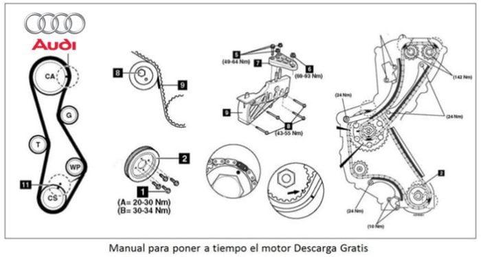 Manual de mecánica y reparación Audi A3 1.8 Archivo PDF.