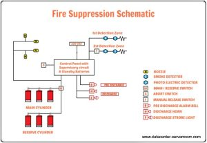 Data Center Fire Suppression Systems | FM 200 System Design