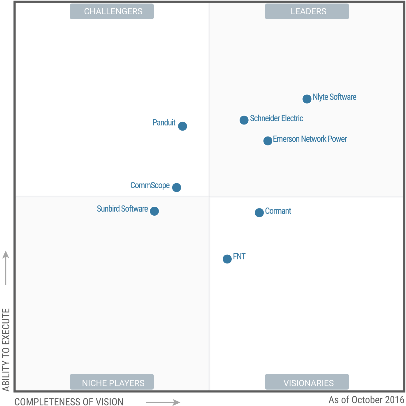 Gartner Magic Quadrant for Data Center Infrastructure