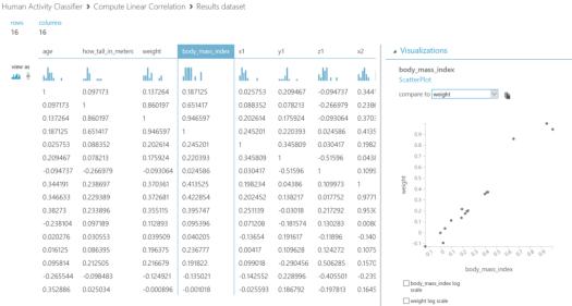 Human Activity Classifier - DataChangers Inspiration - correlation