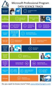 DataChangers Microsoft Data Science Track EN with links