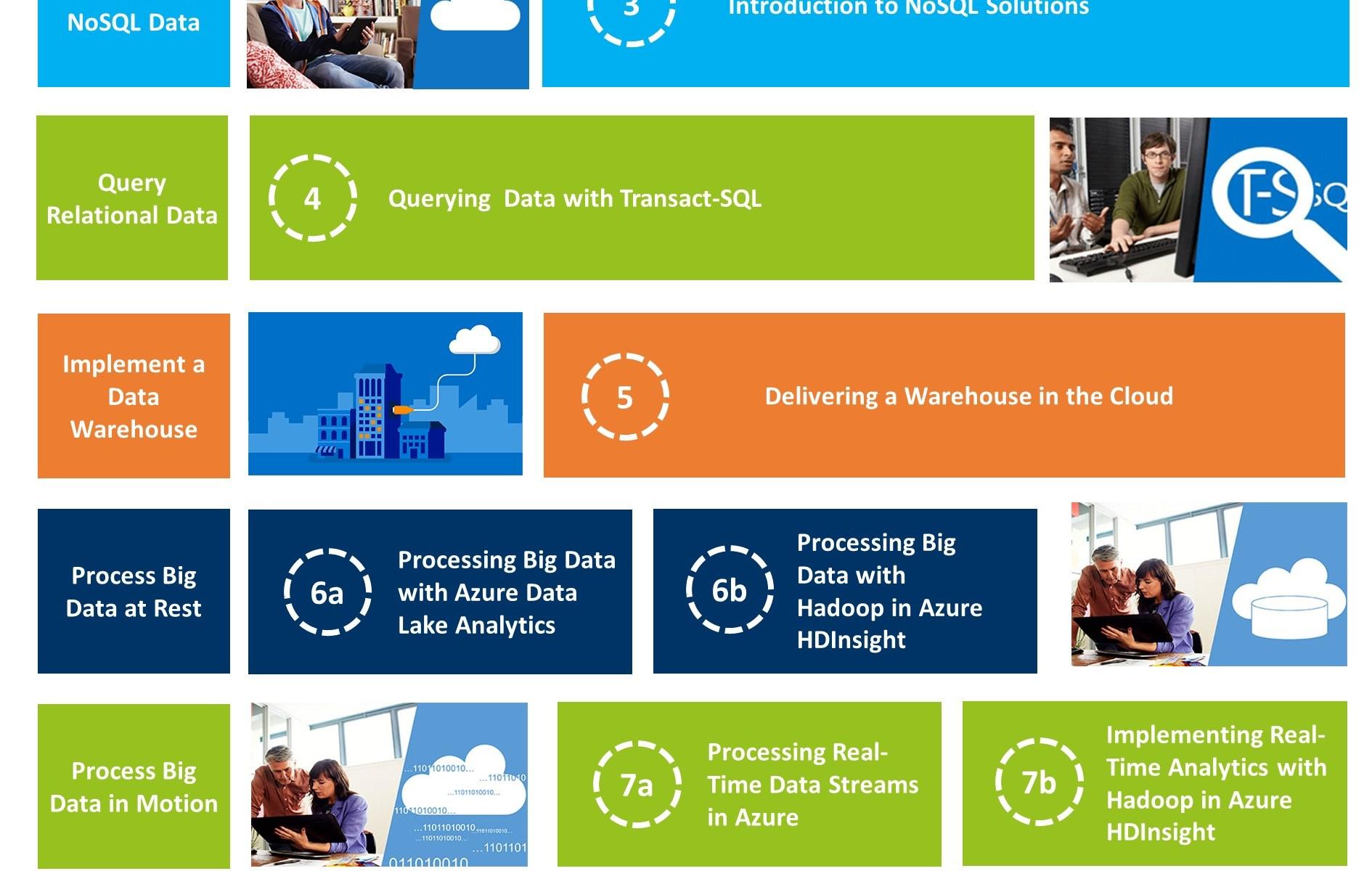 Big Data Track Microsoft Professional Program DataChangers