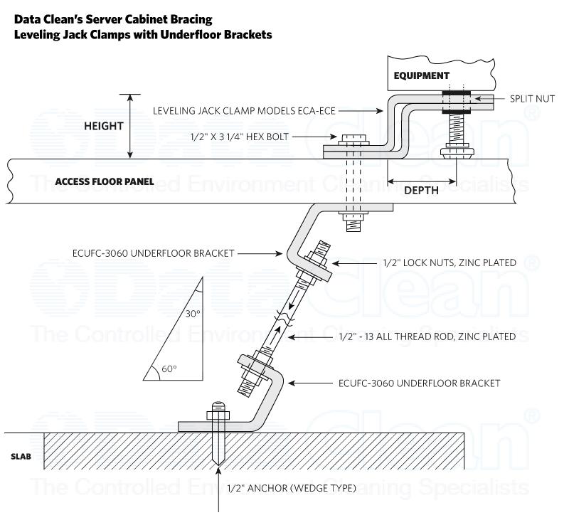 Computer Cabinet Bracing, Server Rack Equipment Clamps