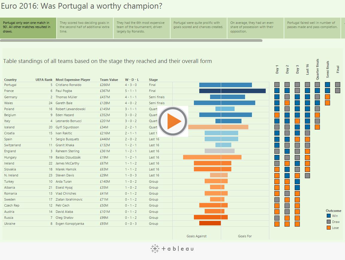 Visualising Euro 2016 in Tableau