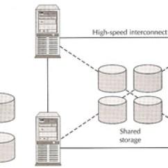 Oracle Database 11g Architecture Diagram With Explanation Minitab Pareto Rac