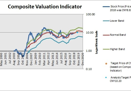 Sany Heavy Industry Composite Valuation