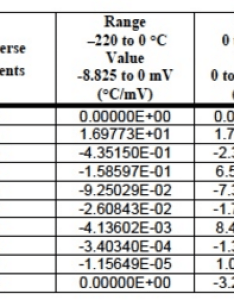 Table inverse coefficients for  type thermocouple also temperature measurements dataforth rh