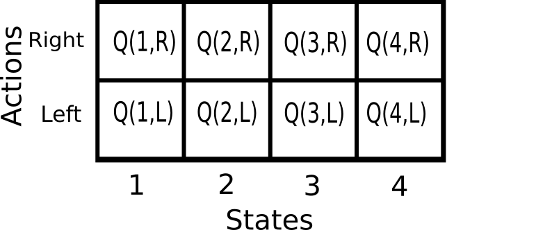 Intro to Q-Learning - DataHubbs