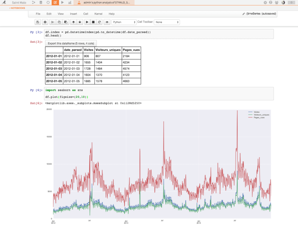 medium resolution of time series plot of visits unique visitors and page views