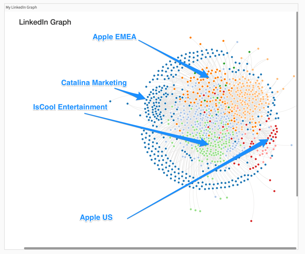 medium resolution of linkedin connections graph with clusters labeled