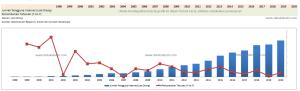 Tren Data Pengguna Internet di Indonesia , 1998 - 2021