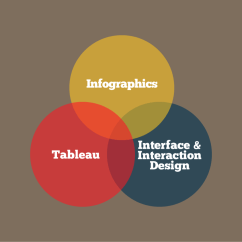 Tableau Venn Diagram 4 Way Trailer Plug Wiring Ford Strategy Design And Visualisation Consulting Datalabs