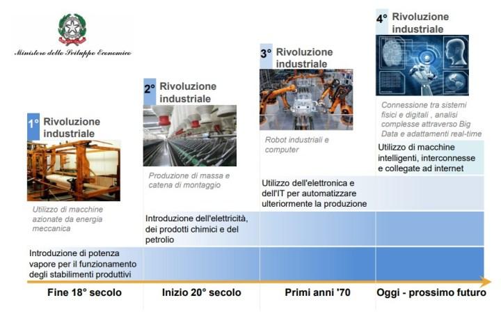 Impresa 4.0 iper e super ammortamento la 4 rivoluzione industriale