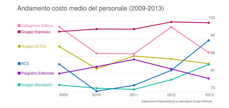 Gruppi editoriali il taglio del personale in tre grafici for Costo medio del soffitto a cassettoni