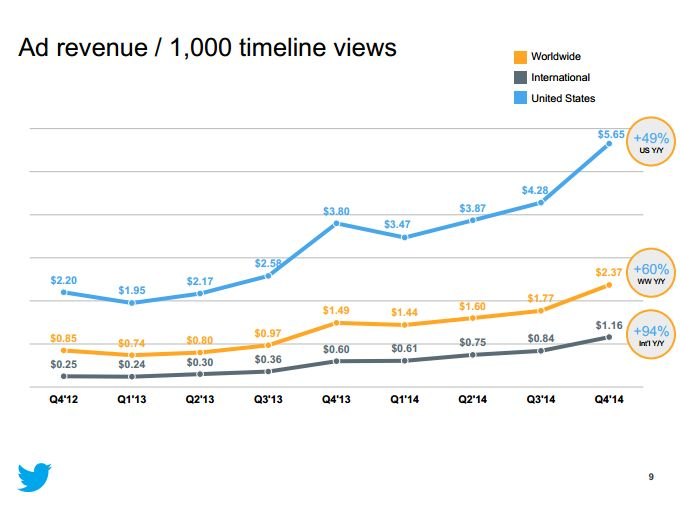 Ad Revenues TW 2014