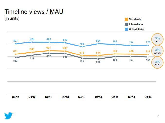 Timeline Views_MAU TW 2014