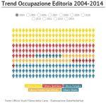 Trend Occupazione Editoria 2004 – 2014