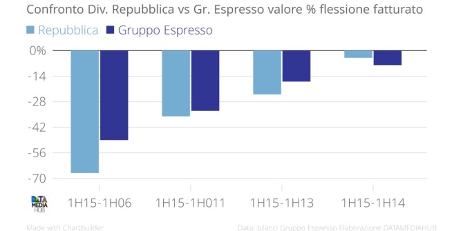 Repubblica_espresso