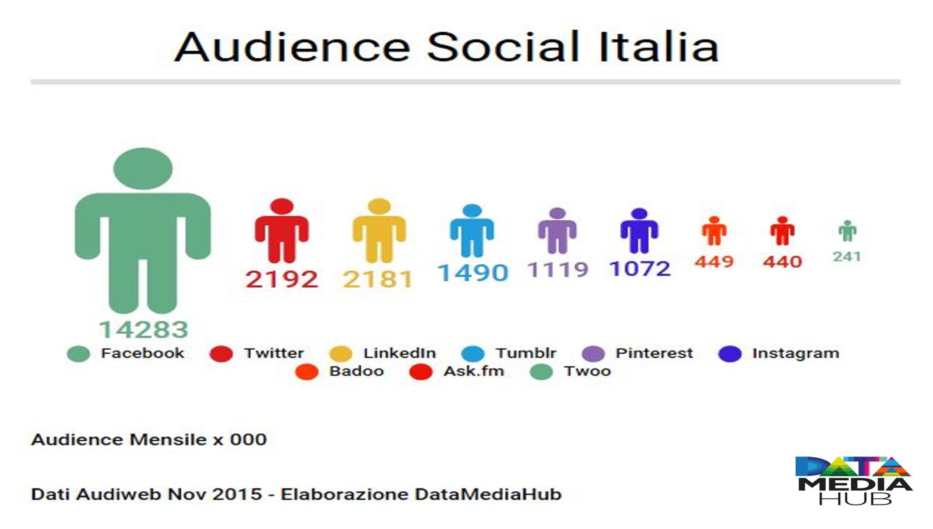 Audience Social Italia