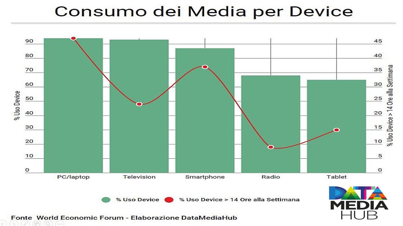 Consumo dei Media