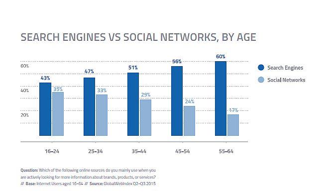 Motori Vs Social