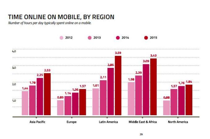 Tempo Online da Mobile