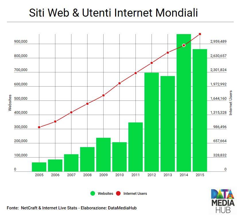 Siti Web & Utenti Internet Mondiali