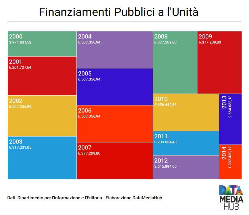 Finanziamenti Unità