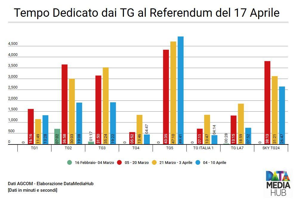 Tempo Dedicato TG Referendum