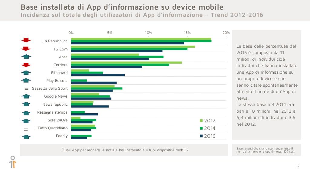 linformazione-online-nel-2016