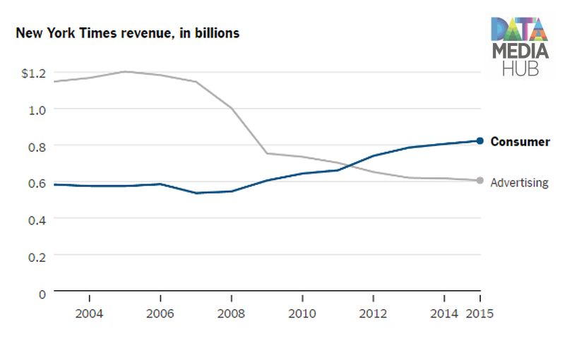NYTimes Revenues Trend