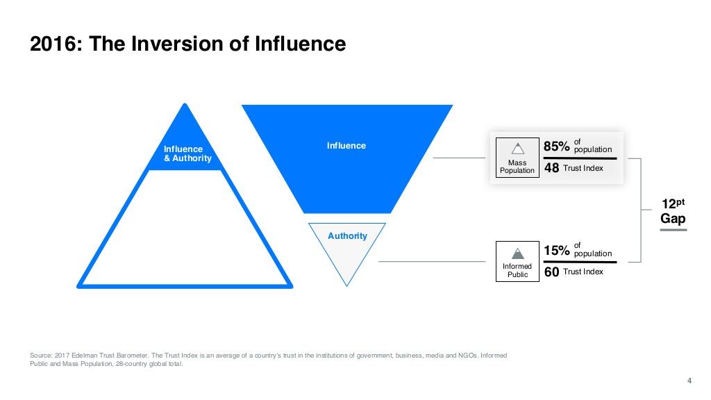 Piramide Influenza