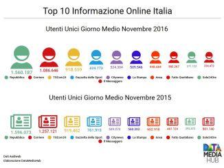 Top 10 Informazione Online Italia