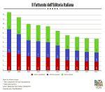 Fatturato e Occupazione in 10 Anni di Editoria in Italia
