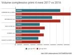 """Quanto vendono i quotidiani italiani? Analisi """"Top 5"""" gennaio – aprile 2017"""