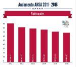 Andamento ANSA 2011 – 2016