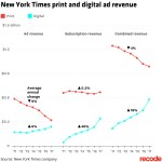 Il NYTimes Digitale Cresce Come una Startup della Silicon Valley