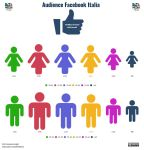 L'Audience di Facebook in Italia