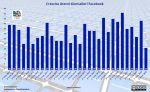 La Crescita di Facebook Rallenta, ma è Normale