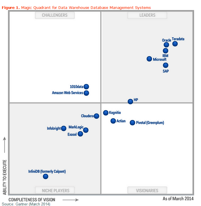 Database Security Gartner