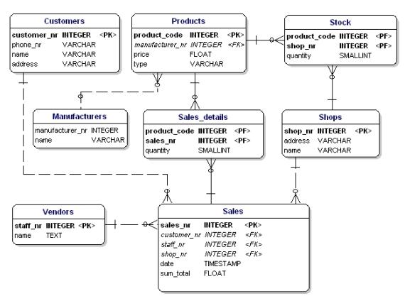 data model after normalization