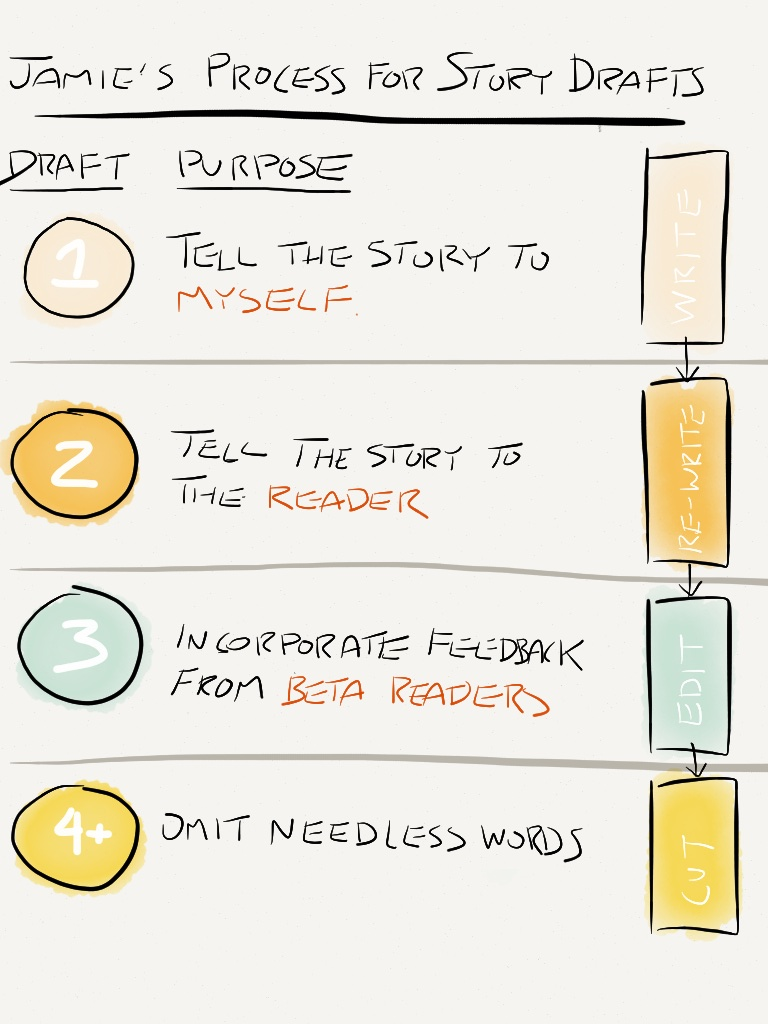 Story-Drafts from JamieRubin.net