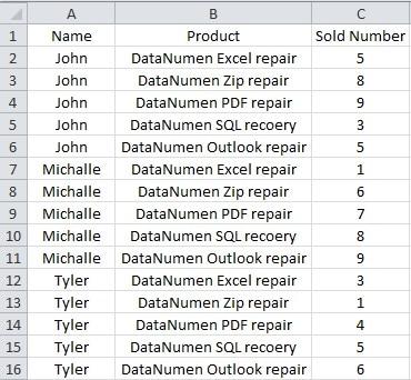 Sales Volume to Sum Values