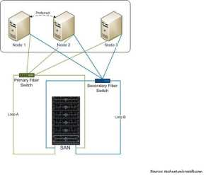 SQL Server High Availability Options
