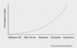 Tips To Improve The Performance Of Ms SQL Server