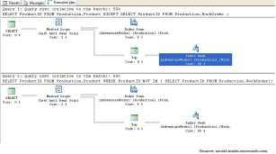 Estimated Execution Plan For SQL Queries
