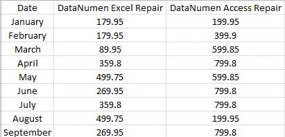 An Example for Fresh Pivot Table